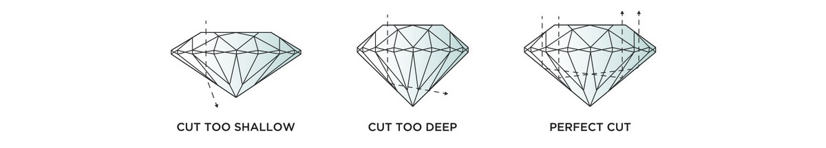 Diamond Cut Information At Showcase Jewellers